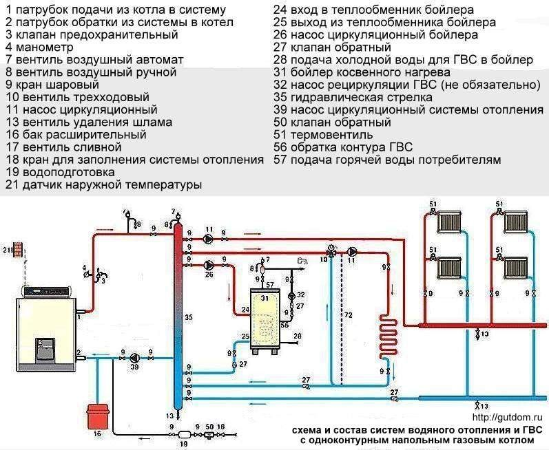 Схема и состав систем водяного отопления и ГВС с напольным одноконтурным газовым котлом. схема системы отопления.