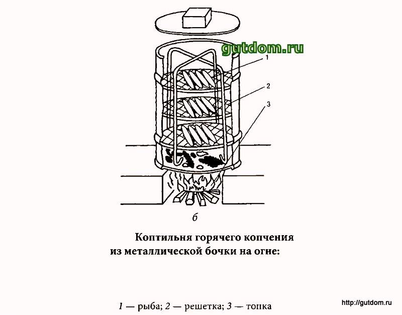 Как сделать самому коптилку горячего копчения - Stels-benelli.RU