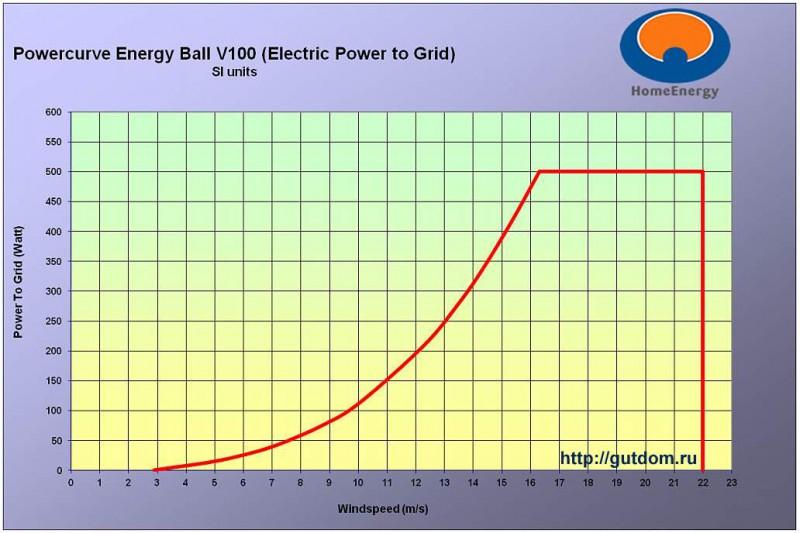 график мощности ветрогенератора